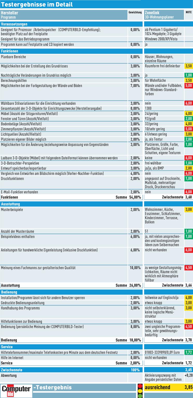 Zonelink 3d wohnungsplaner software im test computer bild for 3d wohnungsplaner download