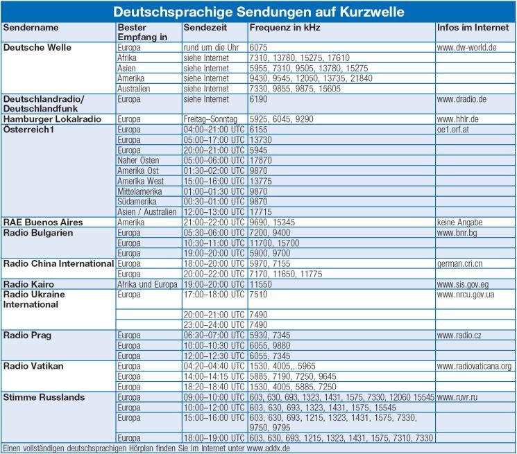Kabel Deutschland Sender Frequenz