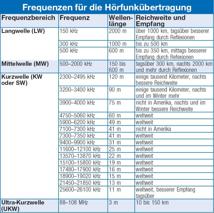 Radiosender Frequenzen Kabel Deutschland