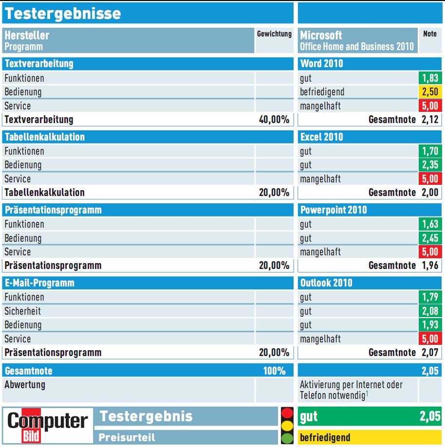 Office 2010: Test und Download von Word, Excel, PowerPoint & Outlook ...