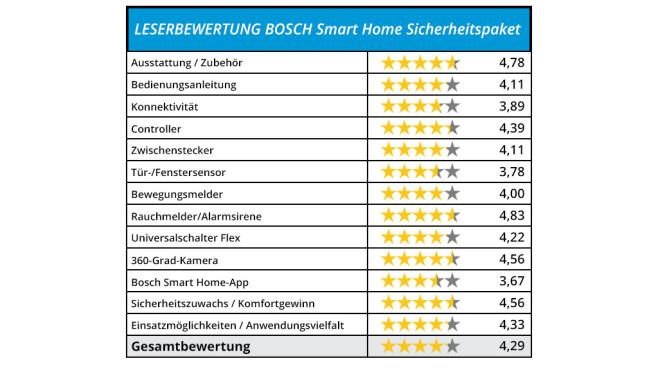 Bosch Smart Home: Die Eindrücke der Tester ©COMPUTER BILD