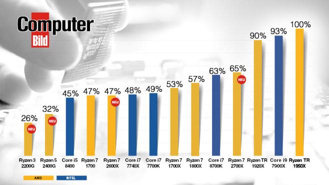 Tempovergleich aktueller Prozessoren ©iStock.com/golubovy, COMPUTER BILD
