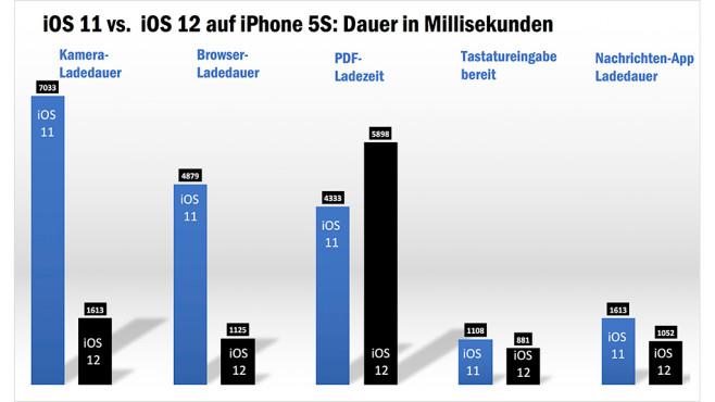 Apple iOS 12 im Tempo-Test©COMPUTER BILD