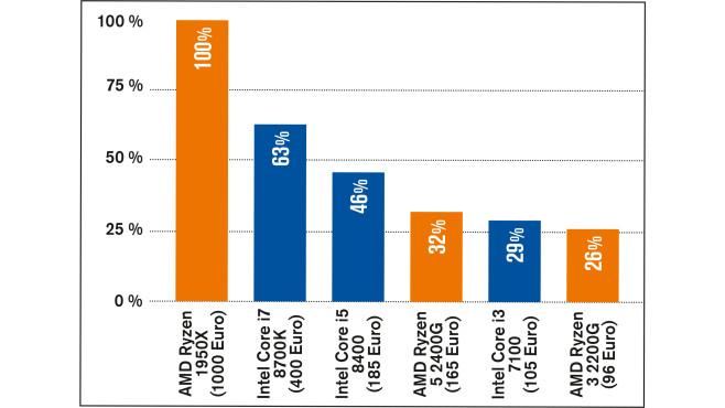 AMD Ryzen 5 2400G und Ryzen 3 2200G: Tempo-Vergleich©COMPUTER BILD