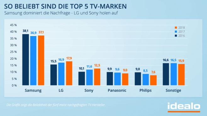 TV-Marken-Nachfrage ©Idealo