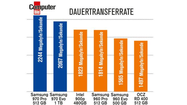 Dauertransferraten Samsung 970 Pro im Vergleich©COMPUTER BILD