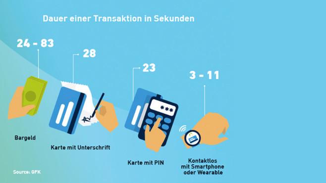 Kontaktlos zahlen ©GfK, Wirecard