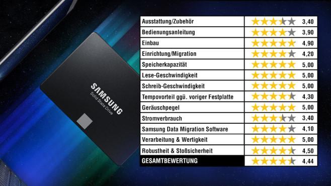 Samsung SSD 860 Evo im Lesercheck: So schneidet die Platte ab! Ein Top-Ergebnis: Samsungs Evo 860 wurde von den Lesern mit 4,4 von 5 Sternen bewertet!©Samsung, COMPUTER BILD