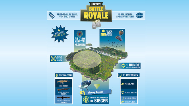 Fortnite: Objects occur in the real world