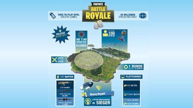 Fortnite Battle Royale Fakten ©sportwetten.bild.de