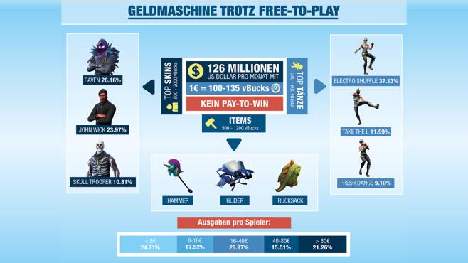 Fortnite Geld ©sportwetten.bild.de