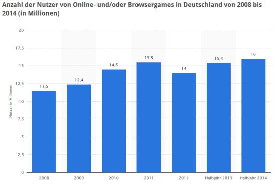 Browsergame-Statistik ©Statista 2014