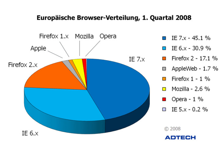 Internet Explorer Firefox Browser Nutzung
