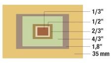 Die Grafik zeigt im Originalmaßstab, wie groß die Aufnahmesensoren von Digitalkameras sind.