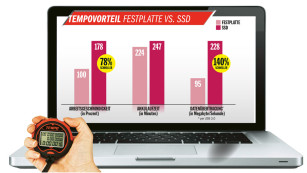 Tempovergleich – SSD vs. Festplatte ©COMPUTER BILD