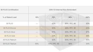 Wirkungsgrad bei Netzteilen ©Ecova Plug Load Solutions / Screenshot, Corsair