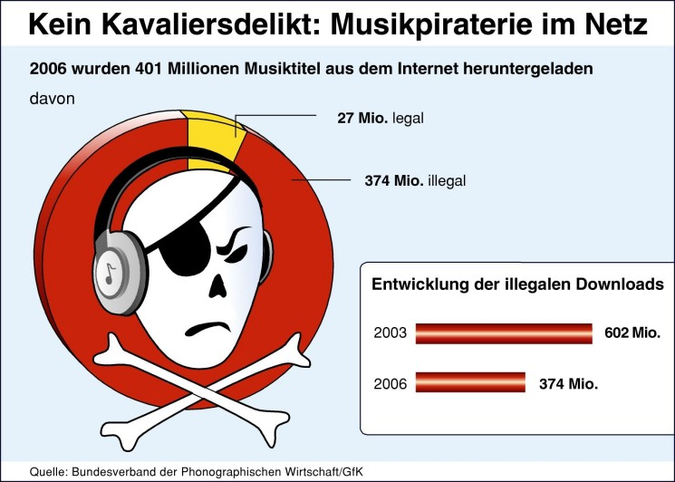 Ethical issues with illegaly downloading music