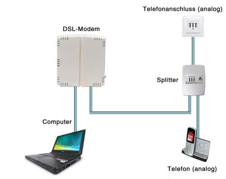 DSL richtig anschließen: DSL für einen Computer ©Computer Bild