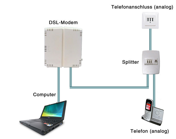 Gar nicht schwer: DSL richtig anschließen - Bilder, Screenshots ...