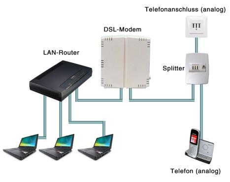 DSL richtig anschlie�en: DSL f�r mehrere Computer (kabelgebunden) ©Computer Bild
