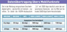 Datenübertragung über Mobilfunknetz ©COMPUTER BILD