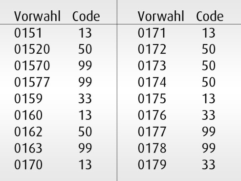 Handycodes: Mailbox-Codes