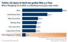 Twitter-Studie von Fittkau & Maaß