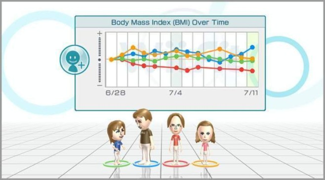 Konsolenhits: Wii Fit