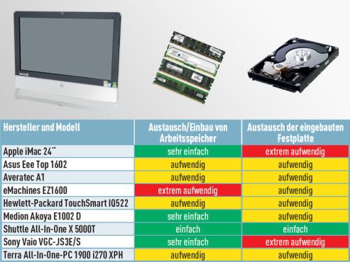 All-in-One-PCs Aufrüstmöglichkeiten
