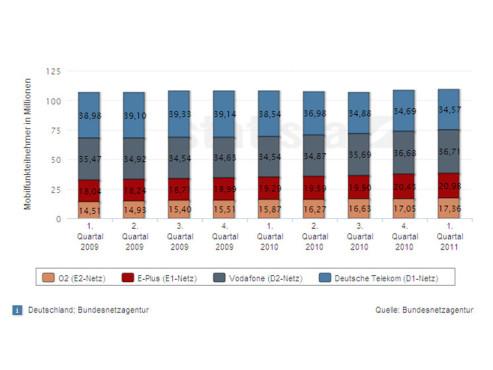 Anzahl der Mobilfunkteilnehmer in Deutschland ©Statista
