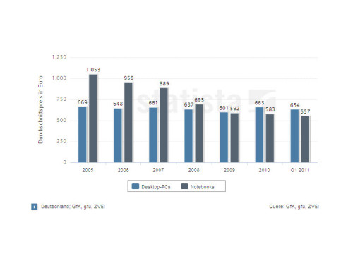 Entwicklung der Durchschnittspreise von Desktop-PCs und Notebooks ©Statista