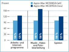 Apple iMac: Alt gegen Neu ©COMPUTER BILD