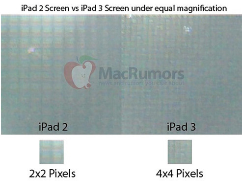 Das iPad 3 (HD) unterm Mikroskop © http://www.macrumors.com/2012/02/17/confirmed-ipad-3-has-a-2048x1536-retina-display/