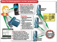 Skizze zur Vorratsdatenspeicherung ©COMPUTER BILD