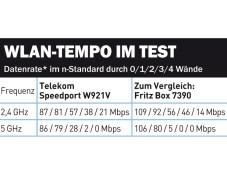 Speedport W 921V � WLAN-Tempo im Test ©COMPUTER BILD