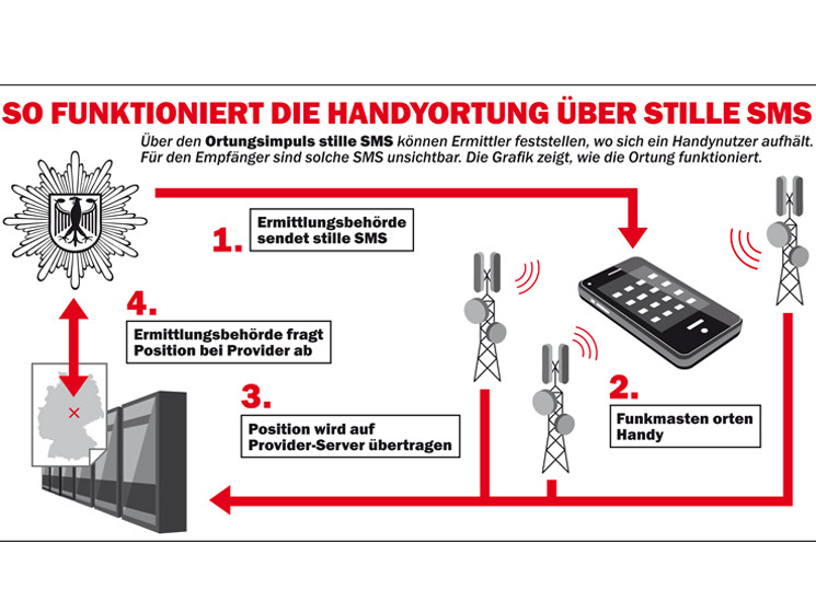 wie funktioniert handy tracking