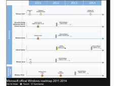 Geheime Roadmap von Microsoft&nbsp;&copy;&nbsp;http://www.flickr.com/photos/mvisser/7050469503/sizes/l/in/photostream/