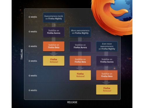 Mozilla Firefox: Veröffentlichungszyklus © http://hacks.mozilla.org/2012/05/firefox-and-the-release-channels/