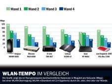 WLAN Tempo im Vergleich ©COMPUTER BILD