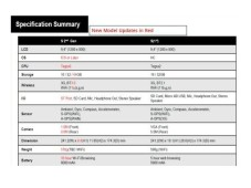 Sony Xperia-Tablet Specs-Tabelle&nbsp;&copy;&nbsp;COMPUTER BILD