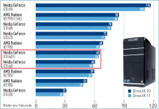 Die schnellsten Grafikprozessoren ©COMPUTERBILD SPIELE