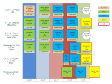 Intel-Roadmap © http://pc.watch.impress.co.jp/docs/column/ubiq/20121122_574440.html