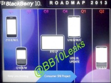 Roadmap von BlackBerry f�r 2013 © BB10Leaks