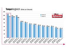 Die schnellsten Grafikprozessoren im Vergleich ©COMPUTER BILD SPIELE