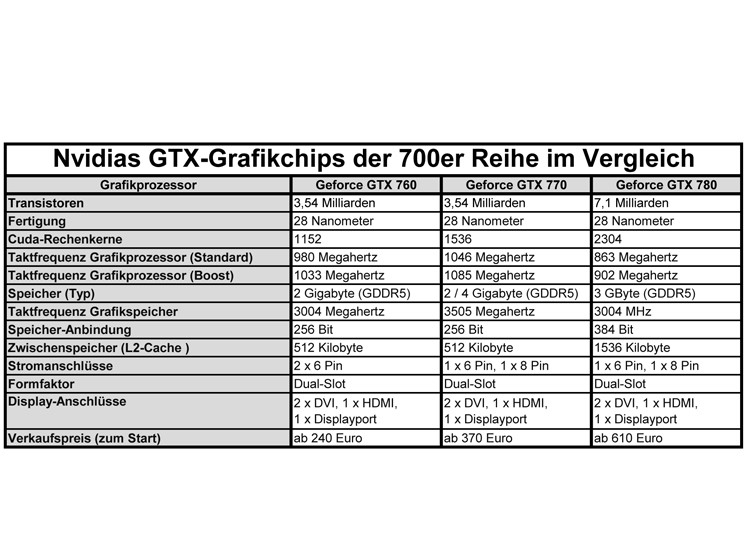 Technische daten der gtx grafikchips im vergleich