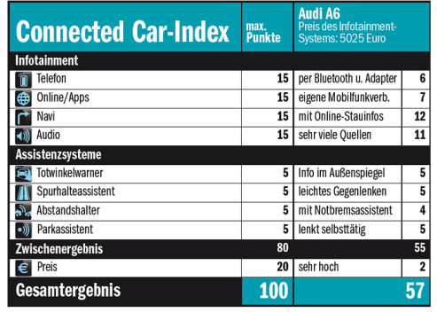 Connected-Car-Index Audi A6 © COMPUTER BILD