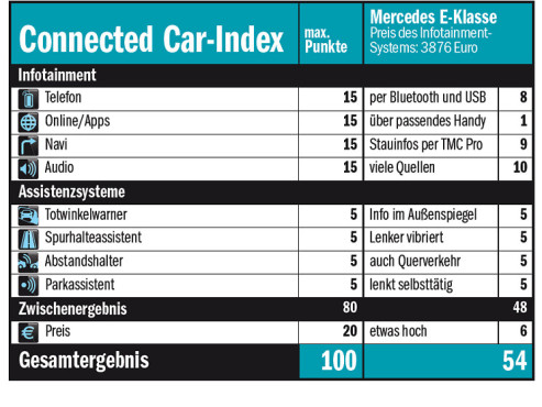 Connected-Car-Index Mercedes © COMPUTER BILD