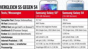 Tempo Benchmark Galaxy S5 vs S4 ©COMPUTER BILD/Samsung