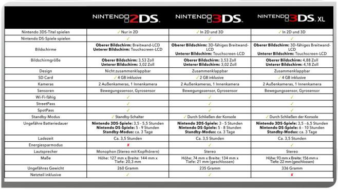 Nintendos 3DS-Familie im Vergleich ©Nintendo