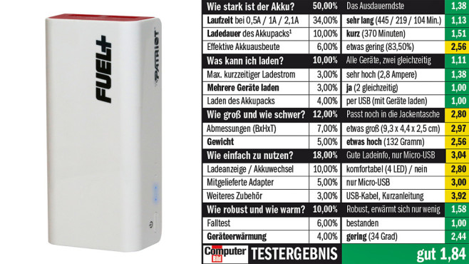 Patriot FUEL+ 6000 mAh © COMPUTER BILD